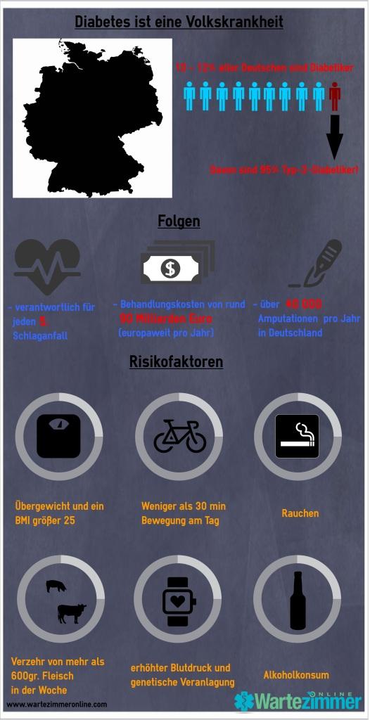Diabetes Infografik